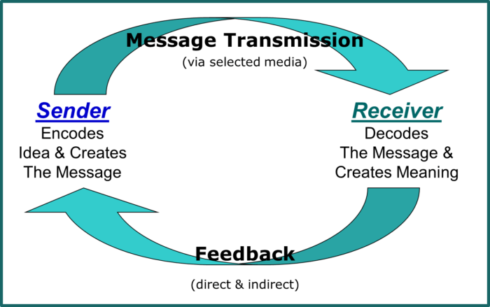 Communication loop diagram wiring diagram pr diaries 3 lessons we can learn from basic pr practice red accountability loop diagram communication loop diagram ccuart Choice Image