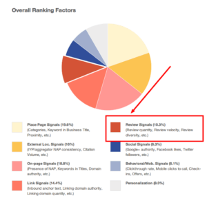 SEO-ranking-factors-pie-chart