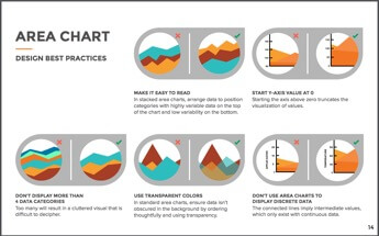 area graph chart