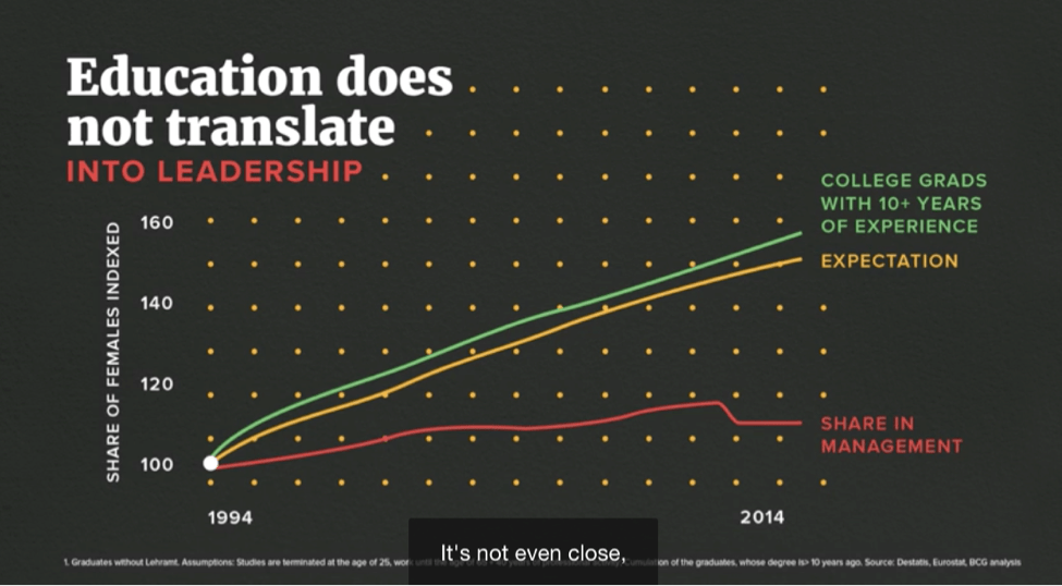 education does not translate into leadership graph