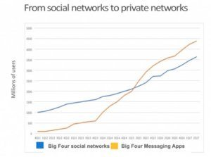 social network graph