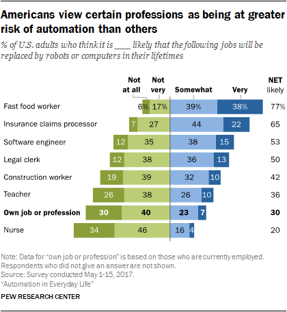 pew_research_automation_jobs