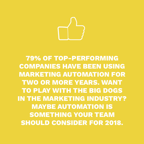 79% of top performing companies have been using marketing automation for 2 or more years