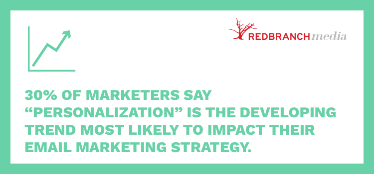 "30% of marketers say ""personalization"" is the developing trend most likely to impact their email marketing strategy"
