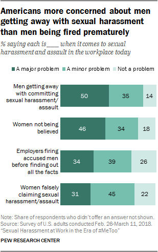pew research graph Americans more concerned about men getting away with sexual harassment than men being fired prematurely