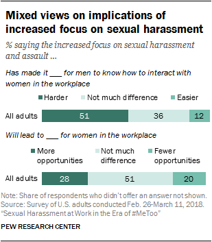 pew research graph mixed views on implications of increased focus on sexual harrassment