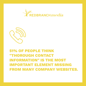 "51% of people think ""thorough contact information"" is the most important element missing from many company websites"