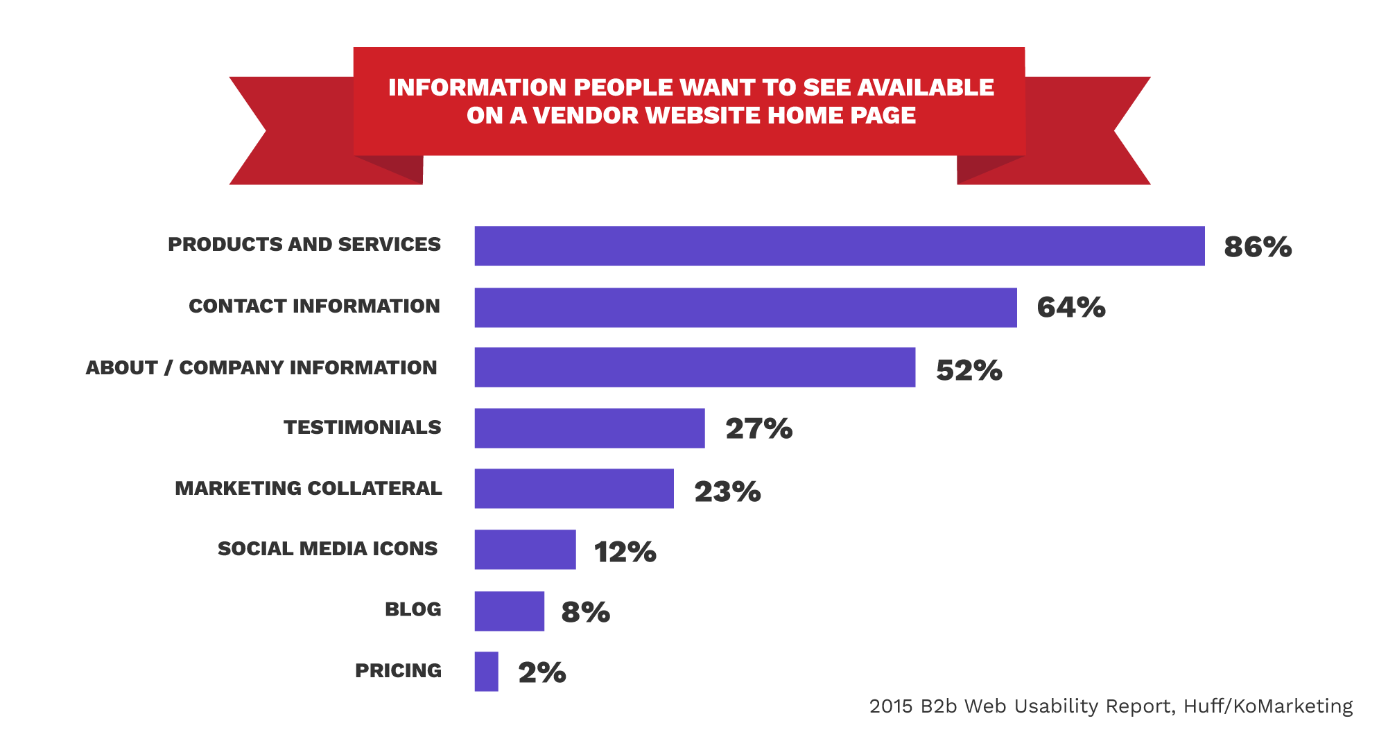 info people want to see on a B2B website graph