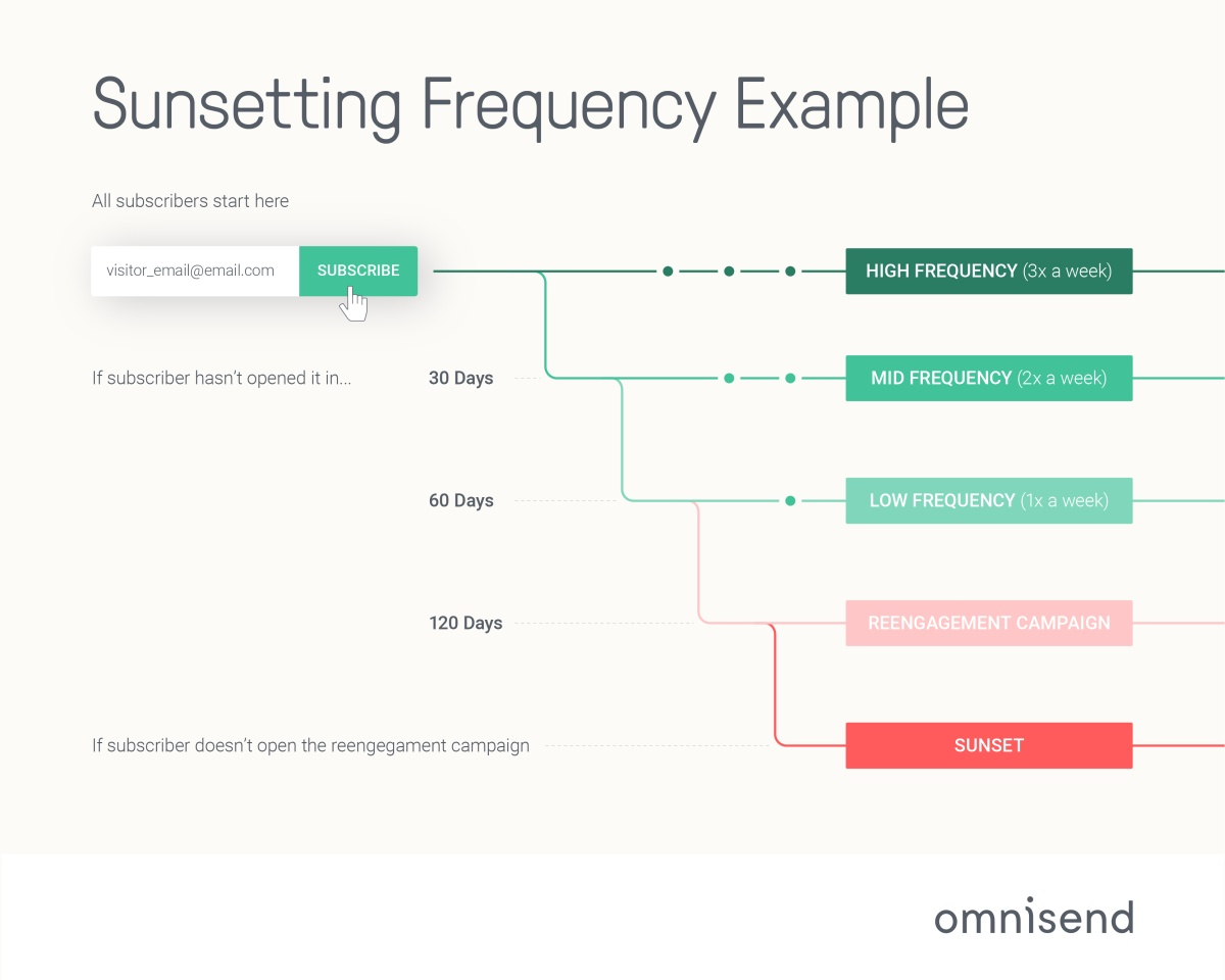 sunsetting frequency example chart